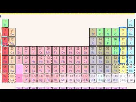 01 Periodic table, trends, and bonding 05 Ionic, covalent
