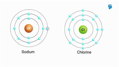 What is chemical bonding - Chemistry - YouTube