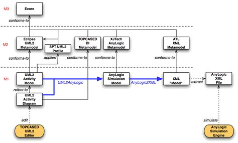 ATL Use Case - Model Driven Performance Engineering: From