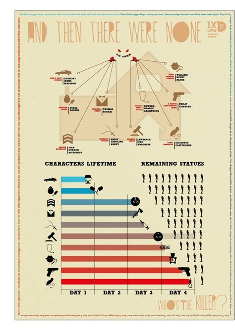 And then there were none infographic   Graphics