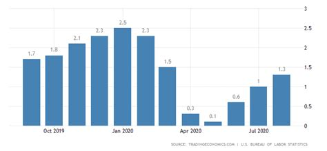 United States Inflation Rate Forecast 2016-2020