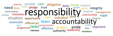 responsibility synonym 20 free Cliparts | Download images