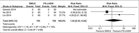 Clinical Outcomes of SMILE and FS-LASIK Used to Treat