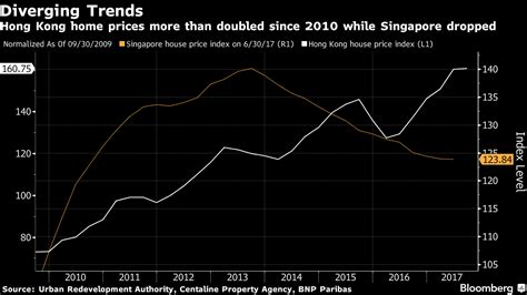 Singapore property prices have reached a bottom and its