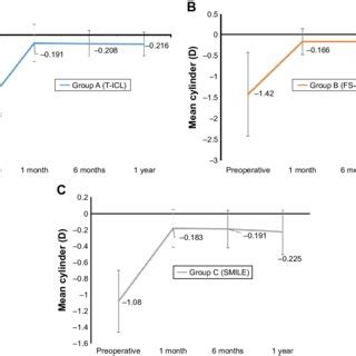 Contrast sensitivity with functional acuity contrast test